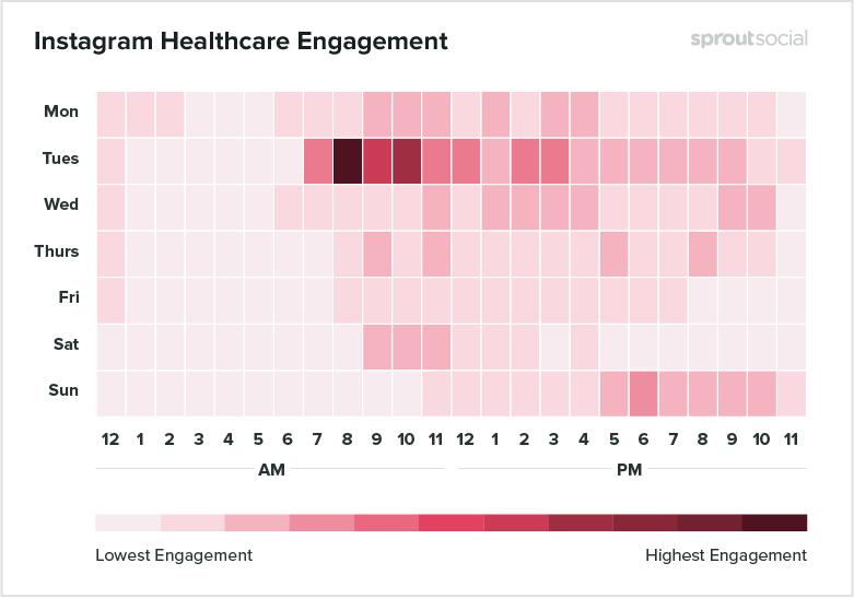 melhores horários para postar no instagram saúde