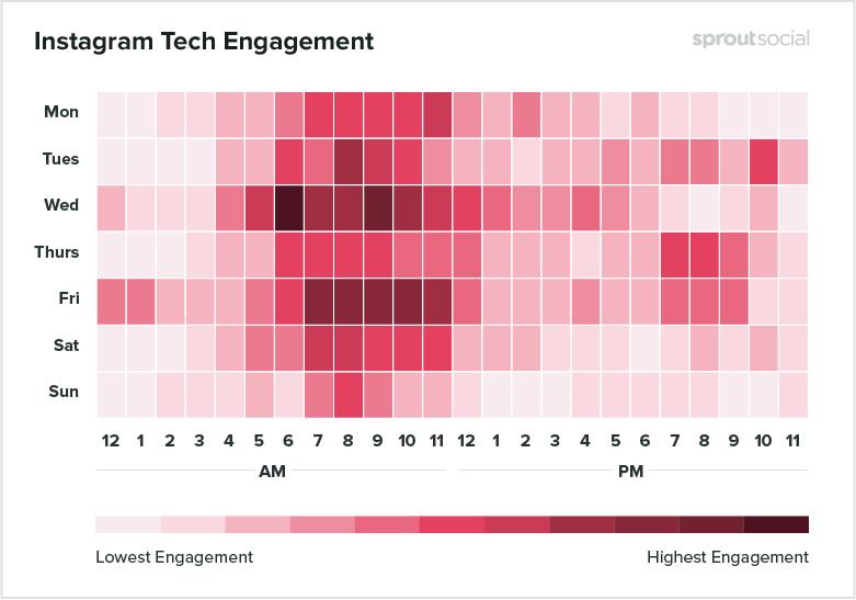 melhores horários para postar no instagram tecnologia